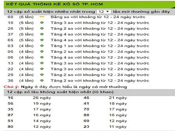 Tổng hợp phân tích dự đoán kết quả xổ số Hồ Chí Minh ngày 27/02