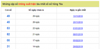 Dự đoán xổ số Vũng Tàu ngày 25/06 dự chính xác lô đẹp