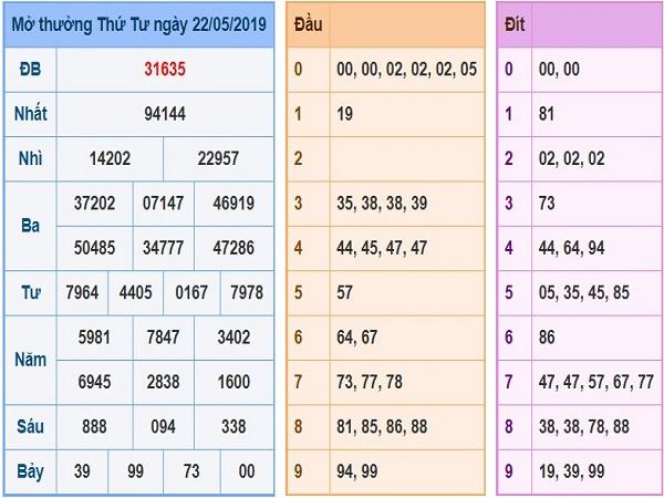 Đánh giá nhận định phân tích kqxsmb ngày 07/01