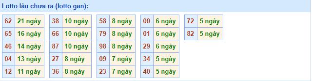 Dựa theo thuật toán xác suất thống kê và phân tích kết quả gần đây của xổ số Miền bắc, các chuyên gia chốt số xsmb xin liệt kê một số bộ số được xem là có nhiều khả năng có mặt trên bảng kết quả xổ số miền Bắc - XSMB ngày thứ 2 như sau: