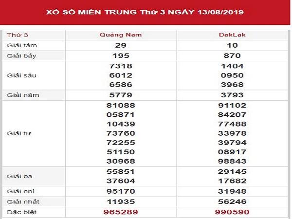 Dự đoán XSMT 20-8-2019