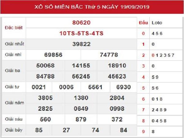 Phân tích kết quả xổ số miền bắc ngày 20/09 chuẩn xác