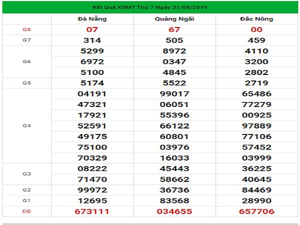 Dự đoán lô đẹp miền trung chuẩn xác ngày 07/09
