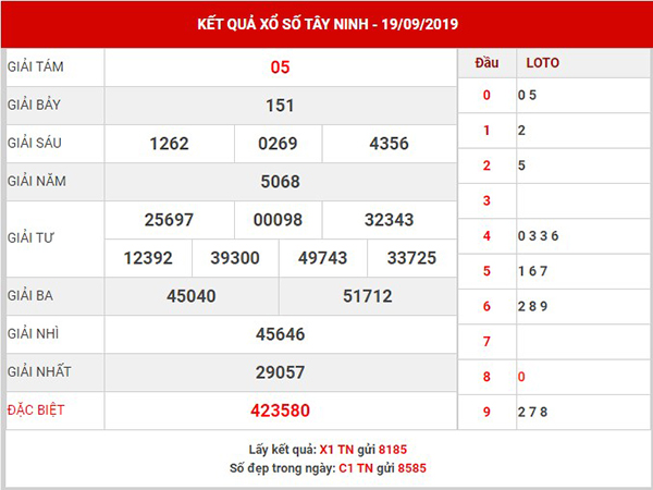 Dự đoán XS Tây Ninh thứ 5 ngày 26-09-2019