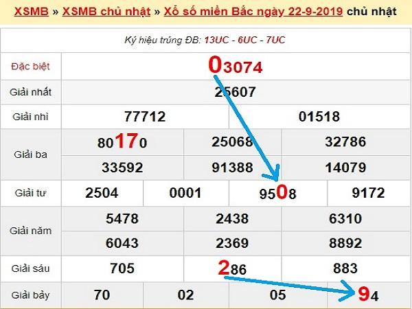 Thống kê kết quả xsmb ngày 23/09 chính xác tuyệt đối