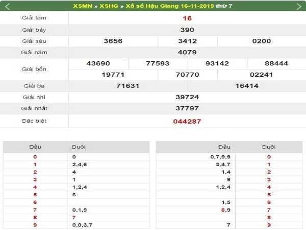Thống kê kqxs hậu giang ngày 23/11 chuẩn