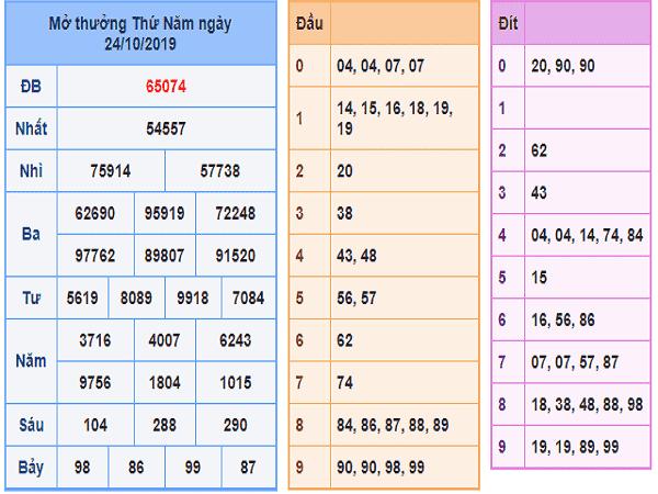 Soi cầu tổng hợp kqxsmb ngày 01/11 chuẩn 99,9%