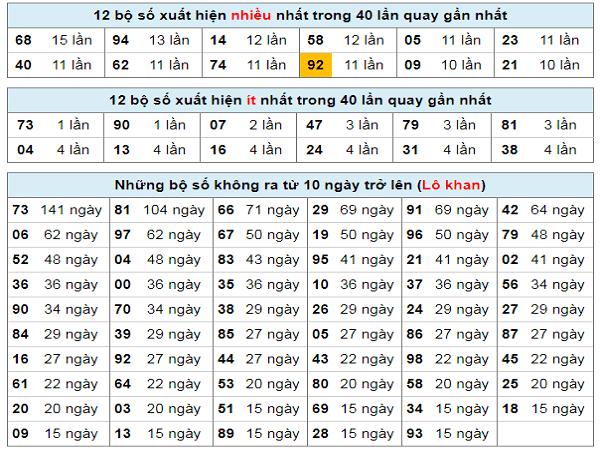 thong-ke-tan-suat-lo-to-hcm-ngay-10-2-2020-min