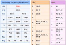 Thống kê KQXSMB- xổ số miền bắc thứ 6 ngày 15/05 chuẩn 100%