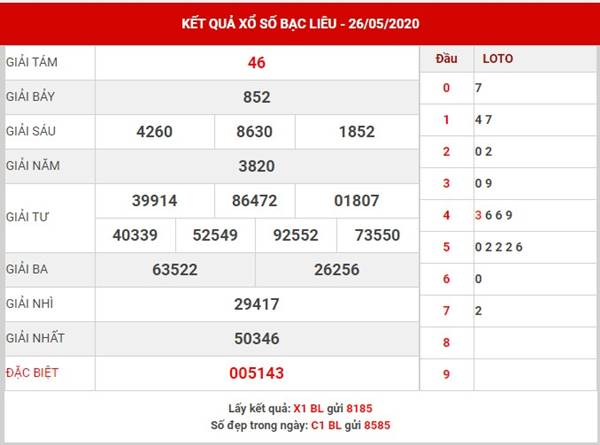 Phân tích KQXS Bạc Liêu thứ 3 ngày 2-6-2020