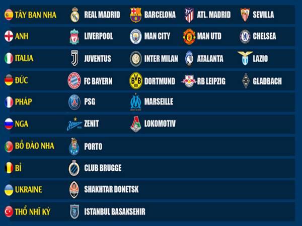 Danh sách những CLB đá Cúp C1 2020/21 gồm những đội bóng nào