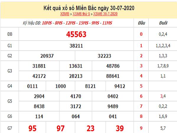 Bảng KQXSMB- Nhận định xổ số miền bắc ngày 31/07 chuẩn xác