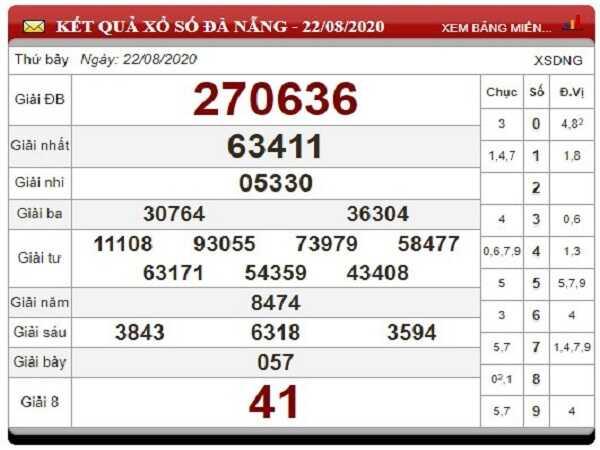 Phân tích KQXSDN- xổ số đà nẵng ngày 26/08/2020 chuẩn xác
