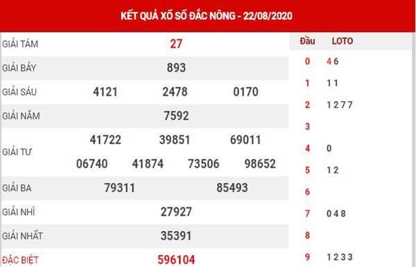 Thống kê XSDNO ngày 29/8/2020