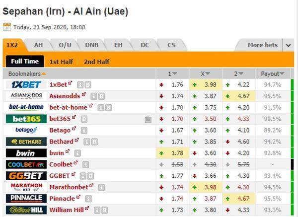 Tỷ lệ kèo giữa Sepahan vs Al Ain