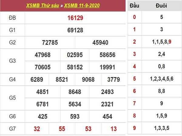 Phân tích KQXSMB- xổ số miền bắc thứ 7 ngày 12/09/2020 chuẩn