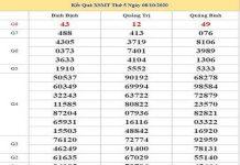 Phân tích KQXSMT ngày 15/10/2020- xổ số miền trung cụ thể