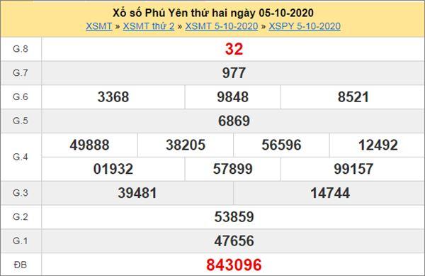 Nhận định KQXS Phú Yên 12/10/2020 chốt XSPY thứ 2