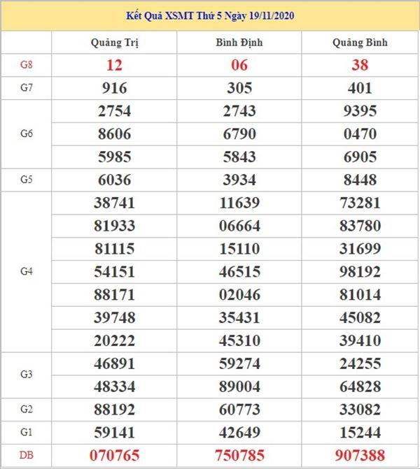Phân tích KQXSMT 26/11/2020 chốt số dự đoán miền Trung hôm nay