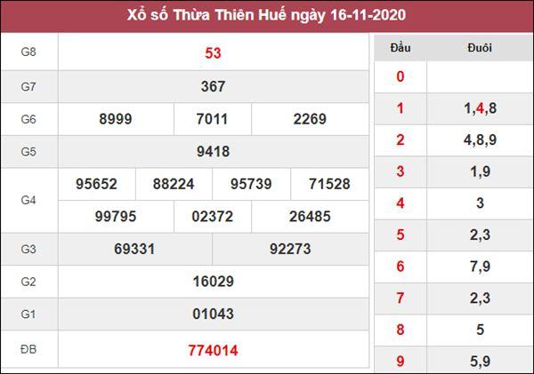 Phân tích XSTTH 23/11/2020 chốt số dự đoán Huế hôm nay