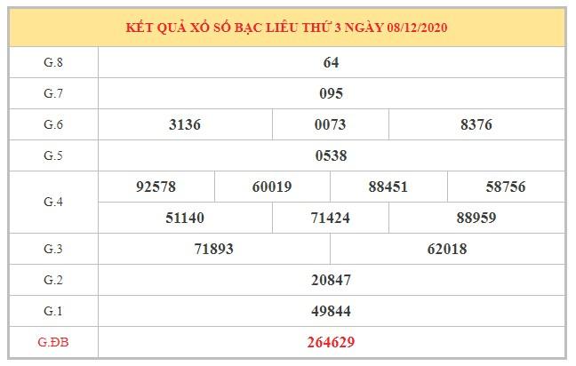Nhận định KQXSBL ngày 15/12/2020 dựa trên kết quả kì trước