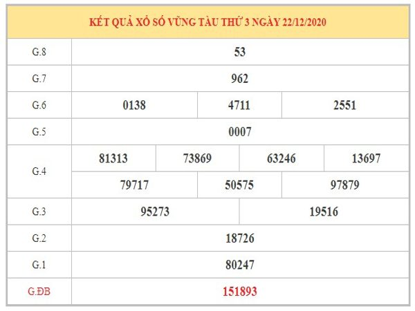 Nhận định KQXSVT ngày 29/12/2020 dựa trên kết quả kì trước