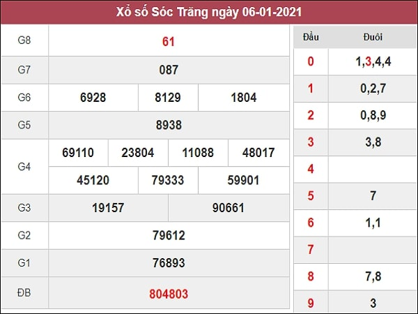 Dự đoán XSST 13/01/2021