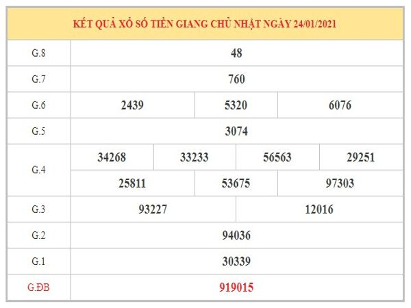 Nhận định KQXSTG ngày 31/1/2021 dựa trên kết quả kì trước