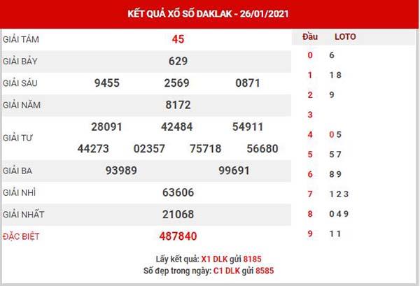 Thống kê XSDLK ngày 2/2/2021