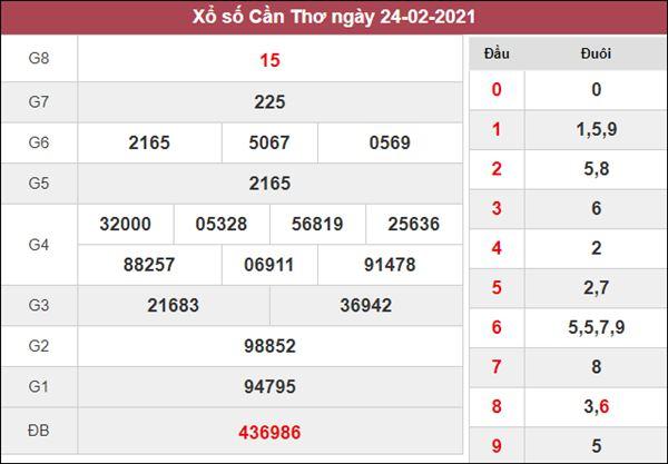 Nhận định KQXS Cần Thơ 3/3/2021 chốt XSCT chuẩn xác