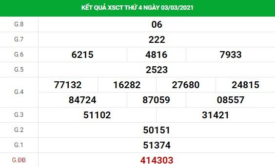 Phân tích kết quả XS Cần Thơ ngày 10/03/2021