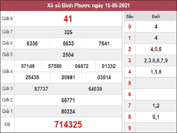 Phân tích XSBP 22/5/2021