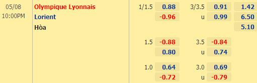 Tỷ lệ kèo giữa Lyon vs Lorient