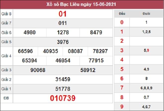 Dự đoán XSBL 22-06-2021