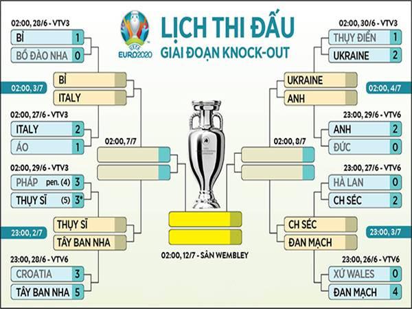 Thể thao sáng 30/6: Xác định 4 cặp đấu ở tứ kết EURO 2021