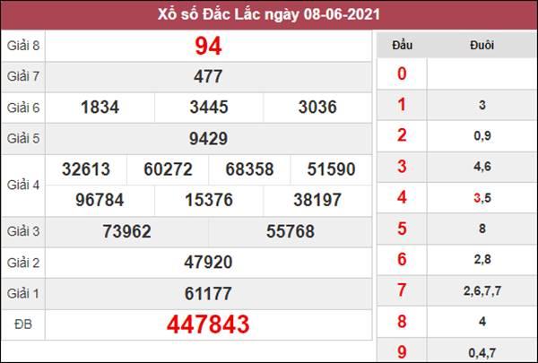 Thống kê XSDLK 15/6/2021 chốt số đẹp giờ hoàng đạo