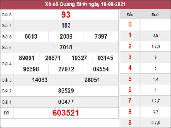 Phân tích XSQB 23-09-2021